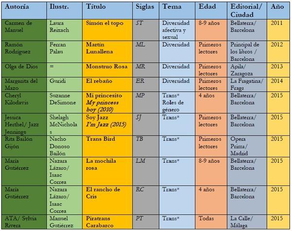 tabla 1 grande